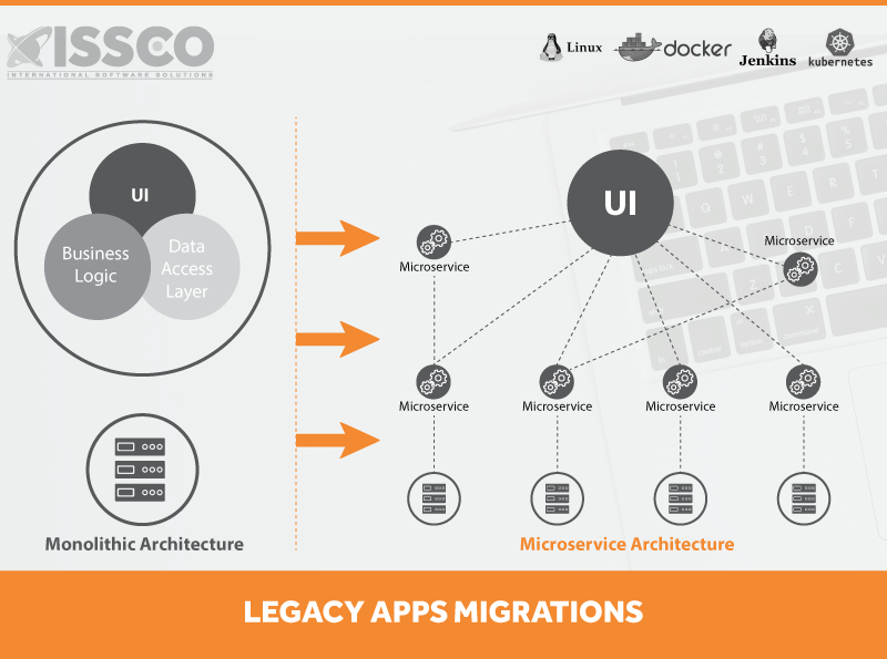 ISSCO-Legacy-Apps-Migrations